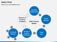 Sales cycle PPT slide 11