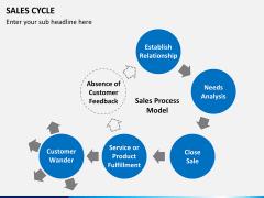 Sales cycle PPT slide 11