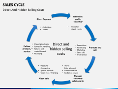 Sales cycle PPT slide 14