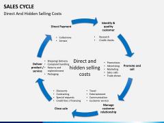Sales cycle PPT slide 14
