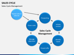 Sales cycle PPT slide 6