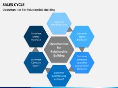 Sales cycle PPT slide 8
