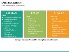 Sales enablement PPT slide 23