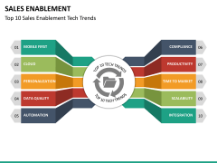 Sales enablement PPT slide 16