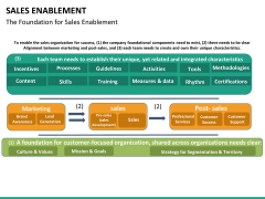 Sales enablement PPT slide 18