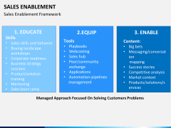 Sales enablement PPT slide 11