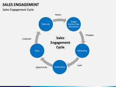 Sales Engagement PPT slide 5