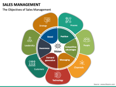 Sales management PPT slide 9
