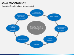 Sales management PPT slide 3