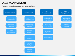 Sales management PPT slide 6