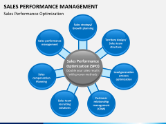 Sales performance management PPT slide 4