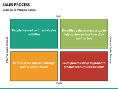 Sales process PPT slide 22