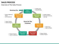 Sales process PPT slide 14