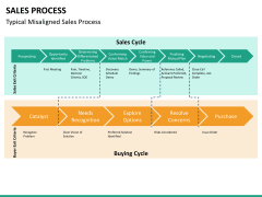Sales process PPT slide 15