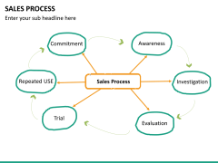Sales process PPT slide 18