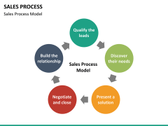 Sales process PPT slide 20