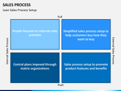 Sales process PPT slide 10
