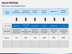 Sales process PPT slide 12