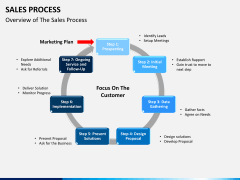 Sales process PPT slide 2