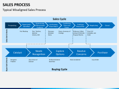 Sales process PPT slide 3