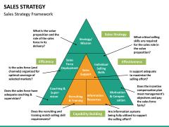 Sales strategy PPT slide 13