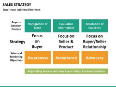 Sales strategy PPT slide 15