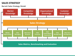 Sales strategy PPT slide 16