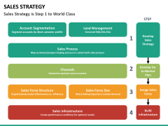 Sales strategy PPT slide 17
