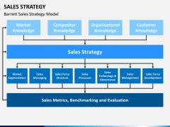 Sales strategy PPT slide 6