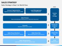 Sales strategy PPT slide 7