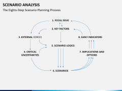 Scenario analysis PPT slide 5