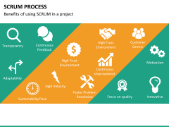 SCRUM process PPT slide 28