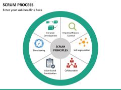 SCRUM process PPT slide 29