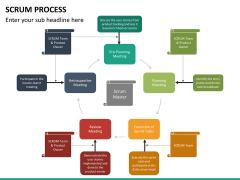 SCRUM process PPT slide 30