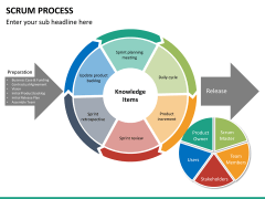 SCRUM process PPT slide 33