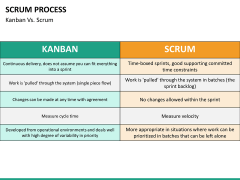 SCRUM process PPT slide 36