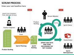 SCRUM process PPT slide 20