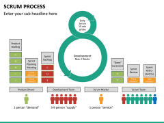 SCRUM process PPT slide 21