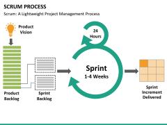 Agile management bundle PPT slide 66