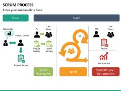 SCRUM process PPT slide 24