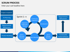 SCRUM process PPT slide 14