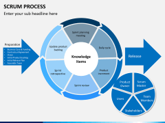 SCRUM process PPT slide 15
