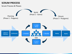 SCRUM process PPT slide 16