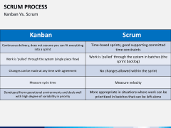 SCRUM process PPT slide 18