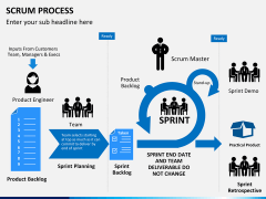 SCRUM process PPT slide 2