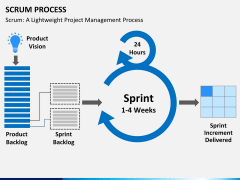 SCRUM process PPT slide 4