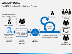 SCRUM process PPT slide 7