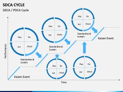 SDCA Cycle PPT slide 3