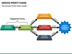 Service profit chain PPT slide 9