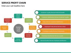 Service profit chain PPT slide 11
